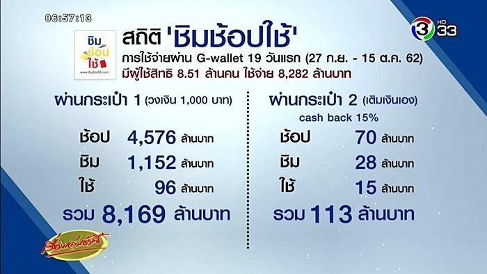 ชิมช้อปใช้ เฟส 2 ลงทะเบียน 23 ต.ค. 62 ไม่แจกเงิน 1000 บาท